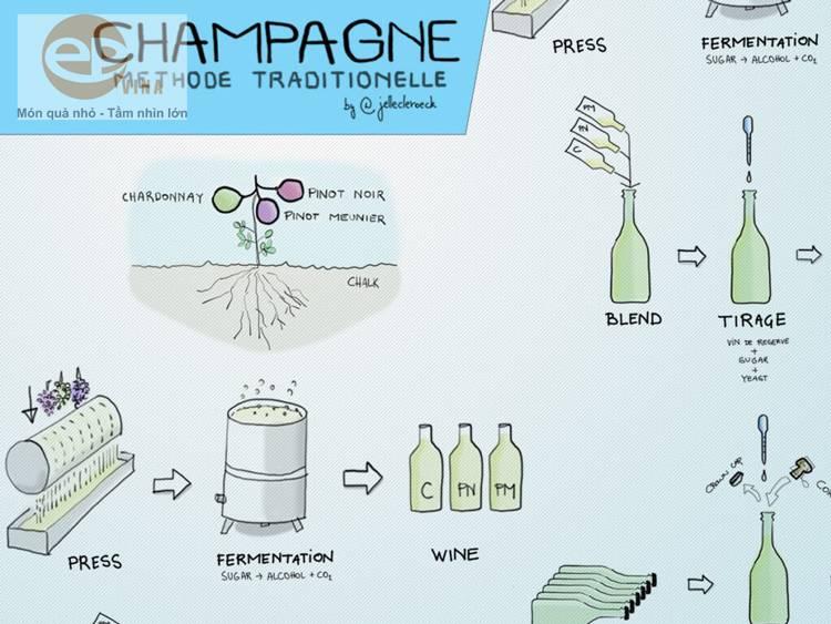 Phương pháp Champenoise